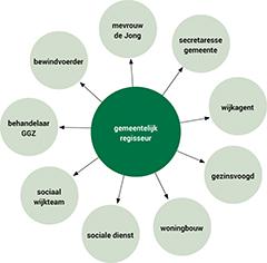 Samenwerking tussen GGZ en gemeente bij multiprobleem casus
